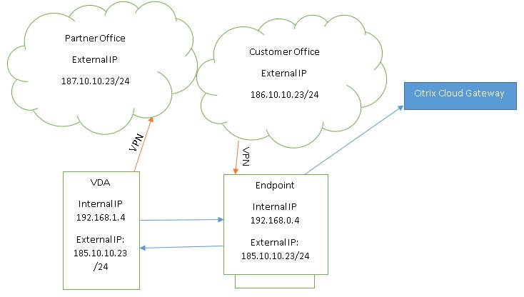 Text Box: VPN